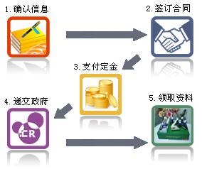 香港注冊公司流程