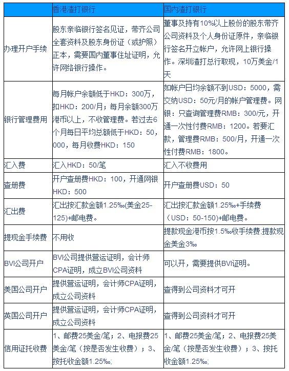 香港渣打銀行與國內渣打銀行開戶情況相比較