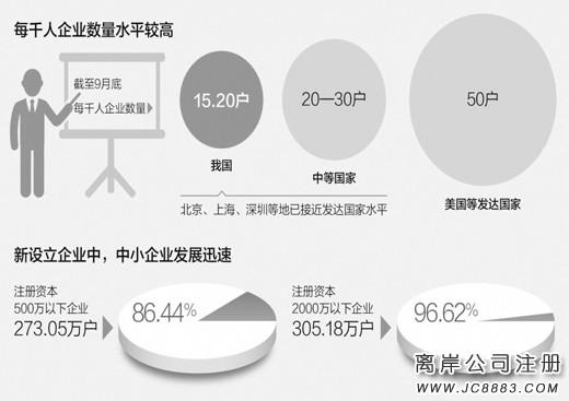 我国前三季度新登记注册企业315.9万户 同比增长19.3%