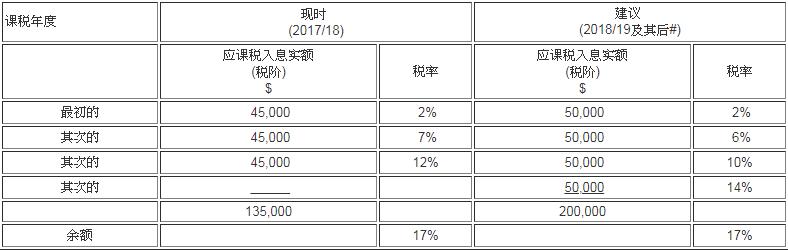 香港税局2018-2019年税务预算案安排