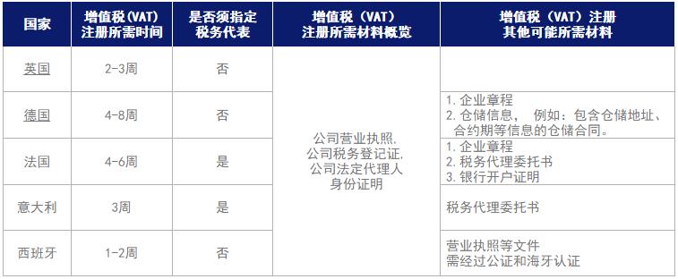英德法意西增值税(VAT)注册所需时间及材料
