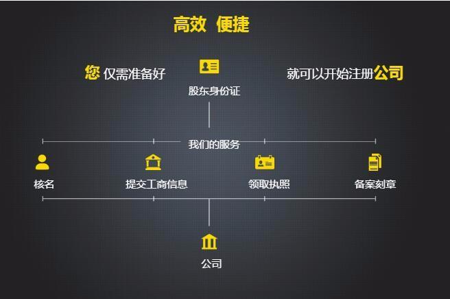 注册香港公司流程