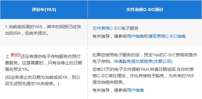 所得税申报表(表格C-S/C)评估