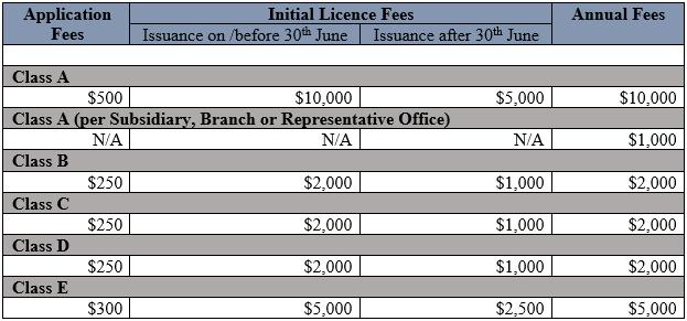 "bvi監管局:2018年""融資和貨幣服務(修正)法""于2019年3月1日生效"