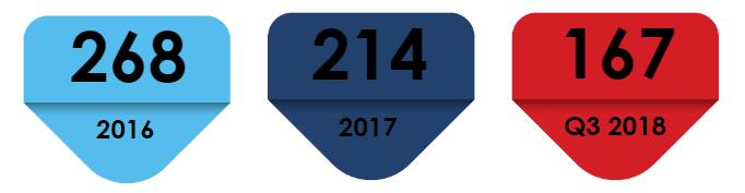 """2016-2018年根據2013年""""商標法""""提出的注冊bvi商標的新申請總數"""