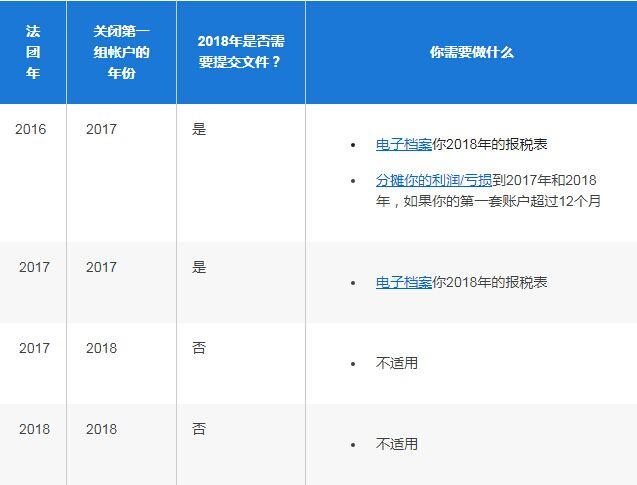 新成立的公司首次提交納稅申報表