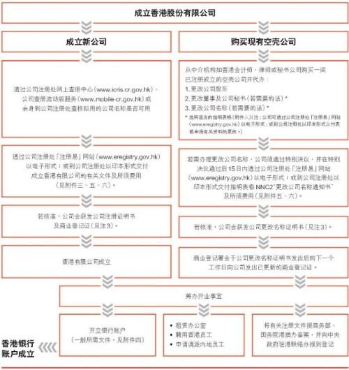 如何設立香港公司