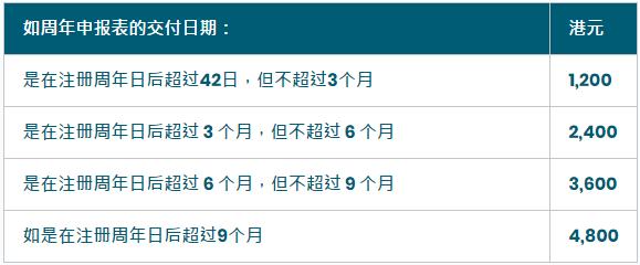 非香港公司怎么周年申報