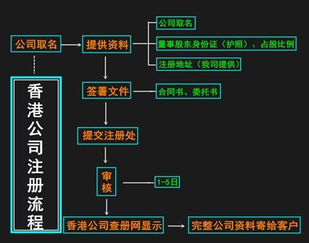 駿誠商務代辦注冊香港公司流程