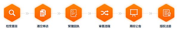 代理申請香港商標流程