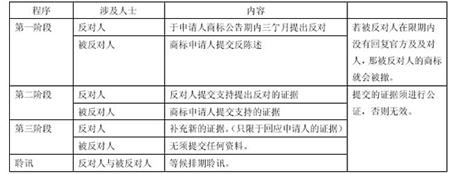 香港商标异议答辩流程